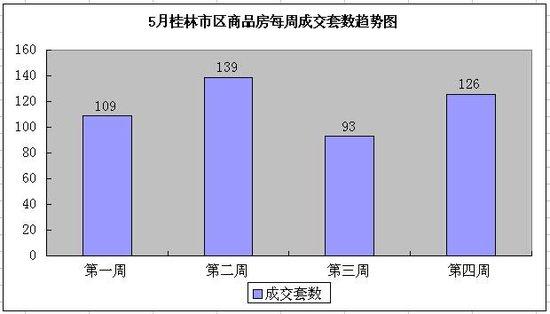 桂林楼市成交微涨 5月第4周桂林住宅环比上涨35.48