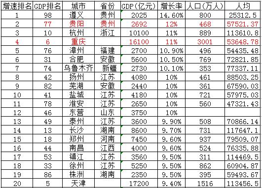 杭州人均gdp_2015各国的人均gdp