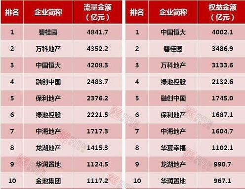 1-10月中国房企销售TOP100出炉 品牌力量下的