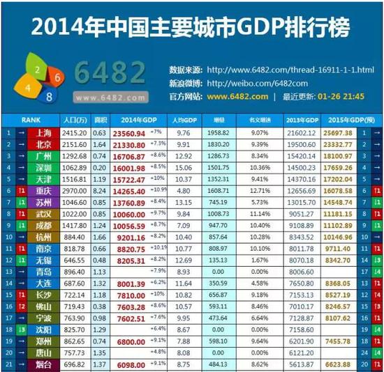 年度gdp城市排名榜_各省GDP排名标签 至诚财经(2)