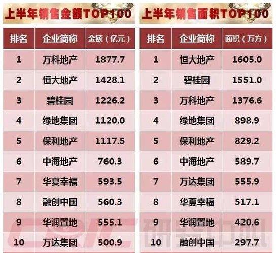 2016年上半年中国房地产企业销售排行榜