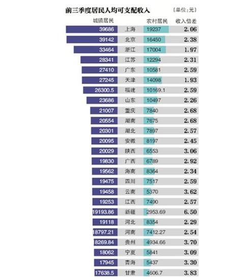 贵州省gdp三季度各城市排名_2016年前三季度贵州省各市州GDP排名情况一览(2)