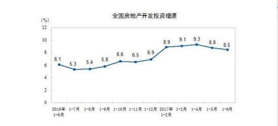 上半年全国商品房销售74662万平方米 同比增16.1%