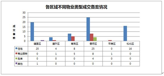 2014年11月01日哈尔滨市房地产日报