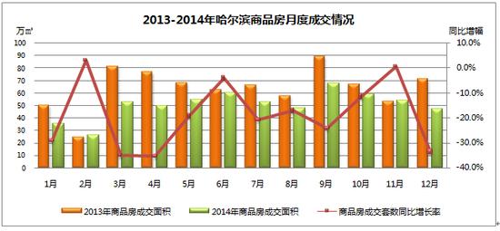 2014冰城楼市供应加大 成交量价齐跌