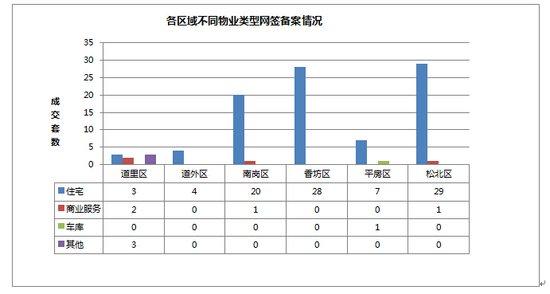 2014年10月18日哈尔滨市房地产日报