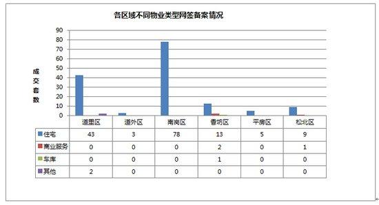 2014年10月19日哈尔滨市房地产日报