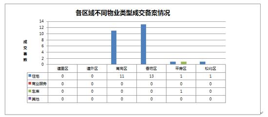 2014年10月04日哈尔滨市房地产日报