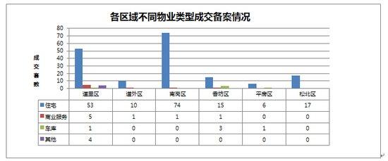 2014年10月20日哈尔滨市房地产日报