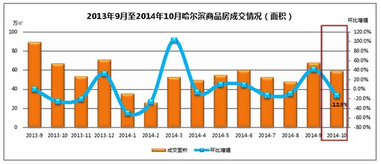 10月哈尔滨商品房成交套数环比下降12.2%