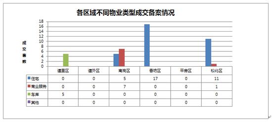 2014年10月03日哈尔滨市房地产日报