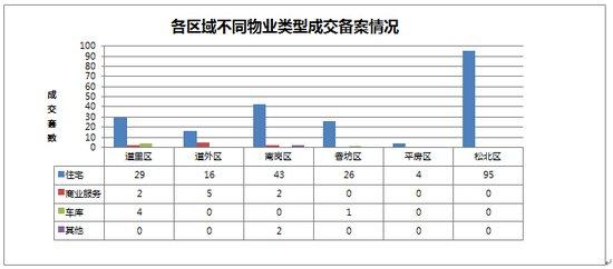 2014年11月04日哈尔滨市房地产日报