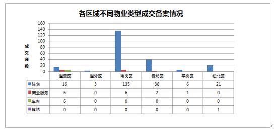 2014年09月12日哈尔滨市房地产日报