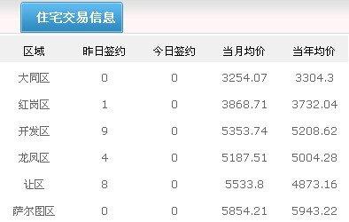 5月29日大庆市房产成交量26套