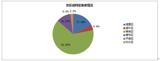2014年09月13日哈尔滨市房地产日报