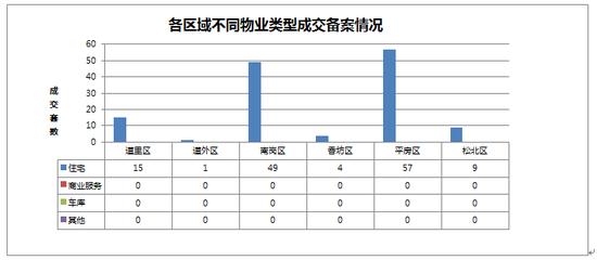 2014年10月01日哈尔滨市房地产日报