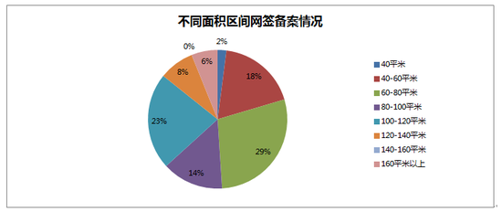 2014年10月05日哈尔滨市房地产日报