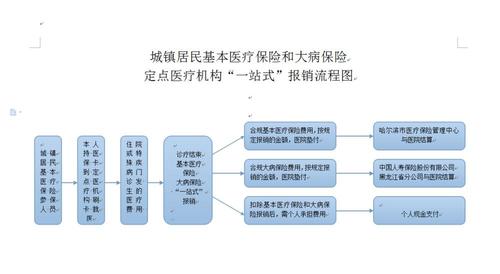 报销审批流程图-定点医疗机构管理图片