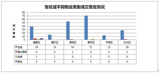 2014年10月31日哈尔滨市房地产日报