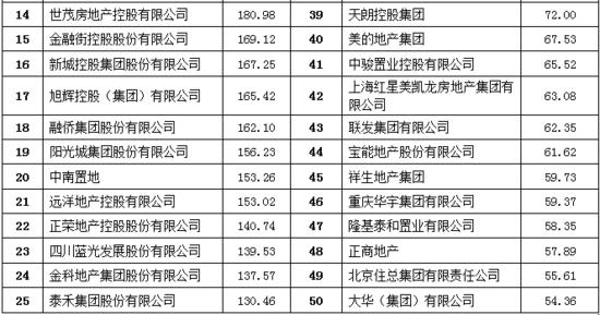 2017中国房地产企业品牌价值50强揭晓