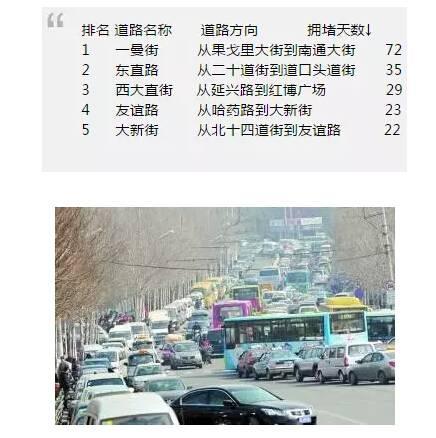 全国十大堵城:哈尔滨力压上海居第五 看看哪最堵