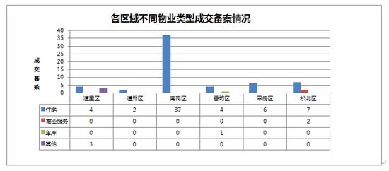 2014年09月21日哈尔滨市房地产日报