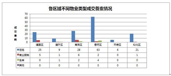 2014年11月03日哈尔滨市房地产日报