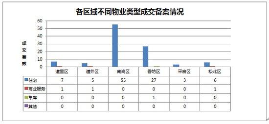 2014年11月02日哈尔滨市房地产日报