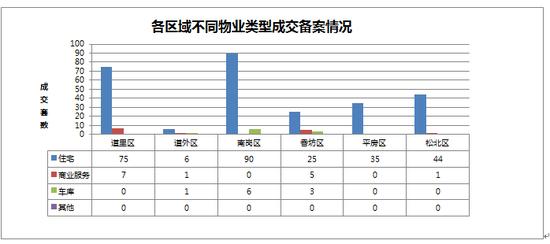 2014年09月16日哈尔滨市房地产日报