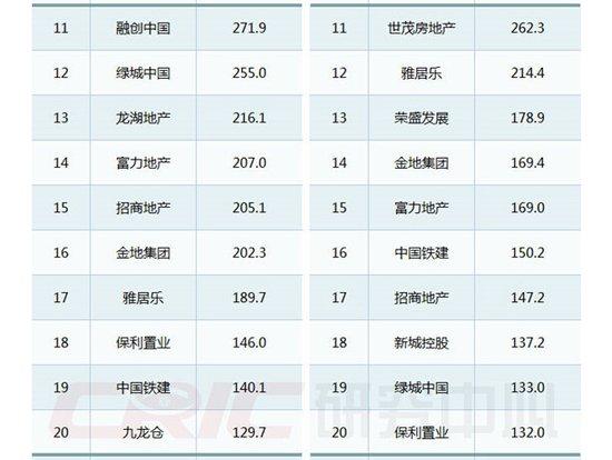 2015年上半年中国房地产企业销售TOP100排行