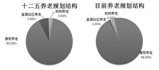 中国养老地产行业市场供需和发展前景分析_频