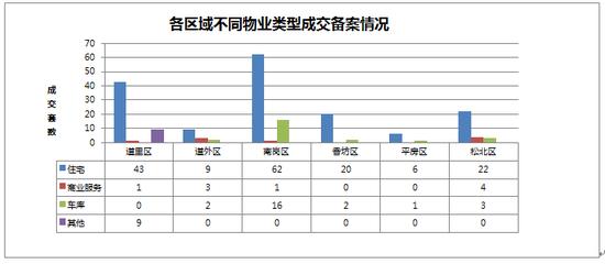 2014年09月15日哈尔滨市房地产日报
