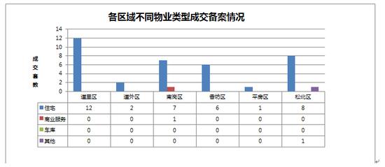 2014年10月02日哈尔滨市房地产日报