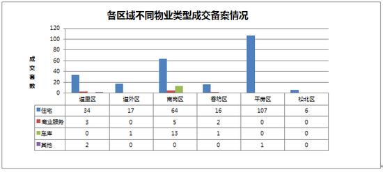 2014年09月17日哈尔滨市房地产日报