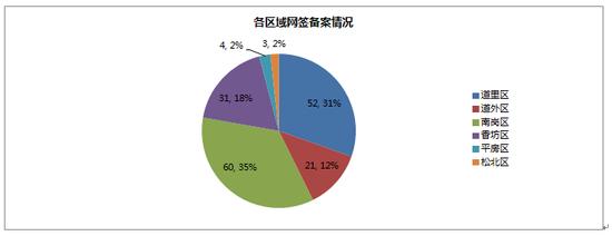 2014年09月30日哈尔滨市房地产日报