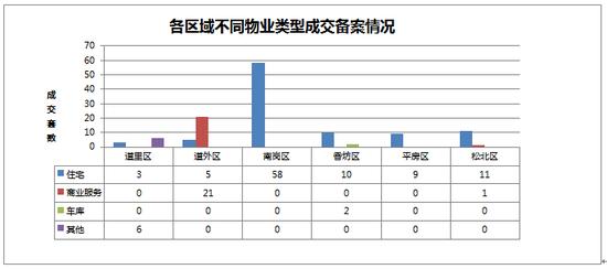 2014年09月06日哈尔滨市房地产日报