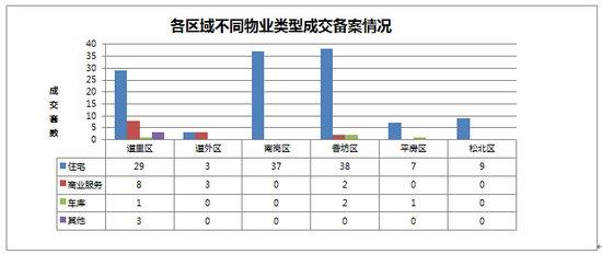 2014年10月21日哈尔滨市房地产日报