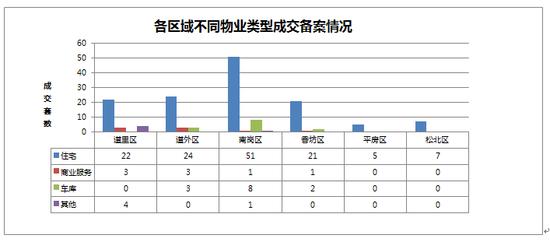 2014年09月24日哈尔滨市房地产日报