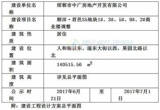 关于顺田·君邑 楼 和 商业楼调整项目的规划公示