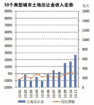 10城土地收入创新高 土地市场或成明年调控重点
