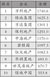 中国房企千亿军团扩至7家 集中度进一步提升