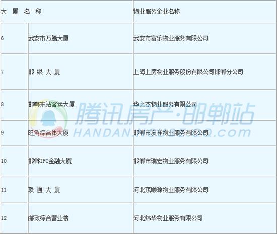 关于公布2017年度邯郸市物业服务 优秀住宅小区、大厦的通知