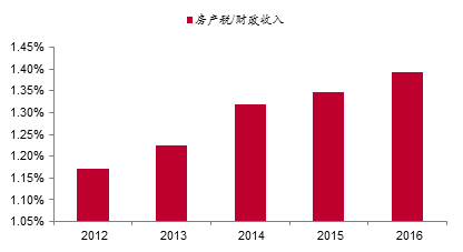 不仅是房地产,中国经济已经步入存量主导时代