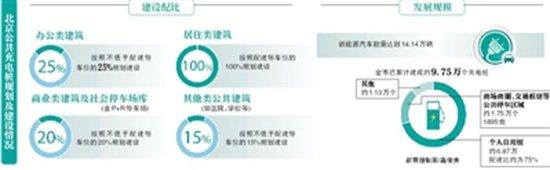 北京新建小区车位100%须配建充电桩