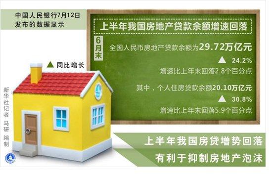 上半年我国房贷增势回落 有利于抑制房地产泡沫