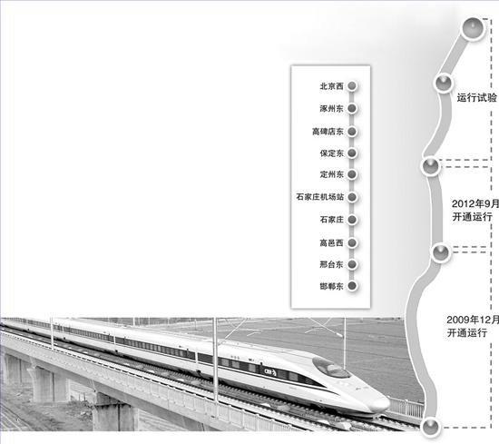 京石郑高铁运行试验全面展开 年底前京广全线贯通