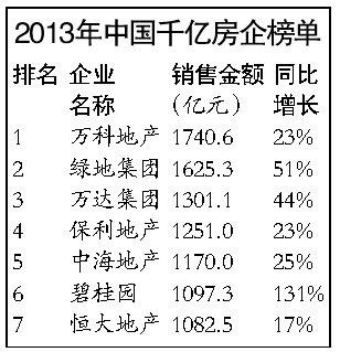 """明年或首现""""两千亿""""房企 行业集中度将提升"""