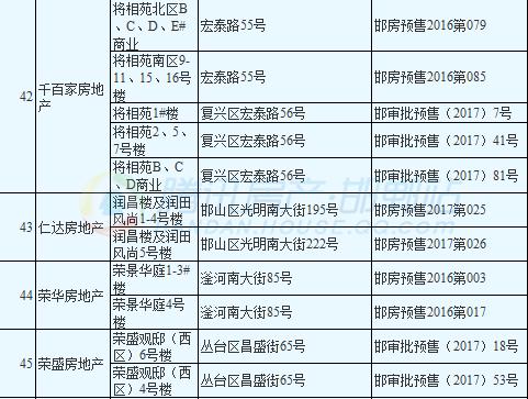 速看邯郸最新取得《预售证》的楼盘有哪些?