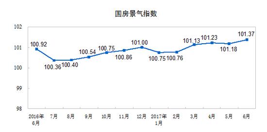 前6个月全国房地产开发投资增速继续回落 商品房去库存情况改善