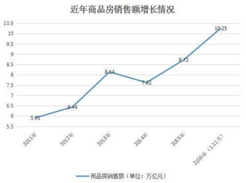 中国楼市年销售额高过韩国俄罗斯GDP你贡献了多少
